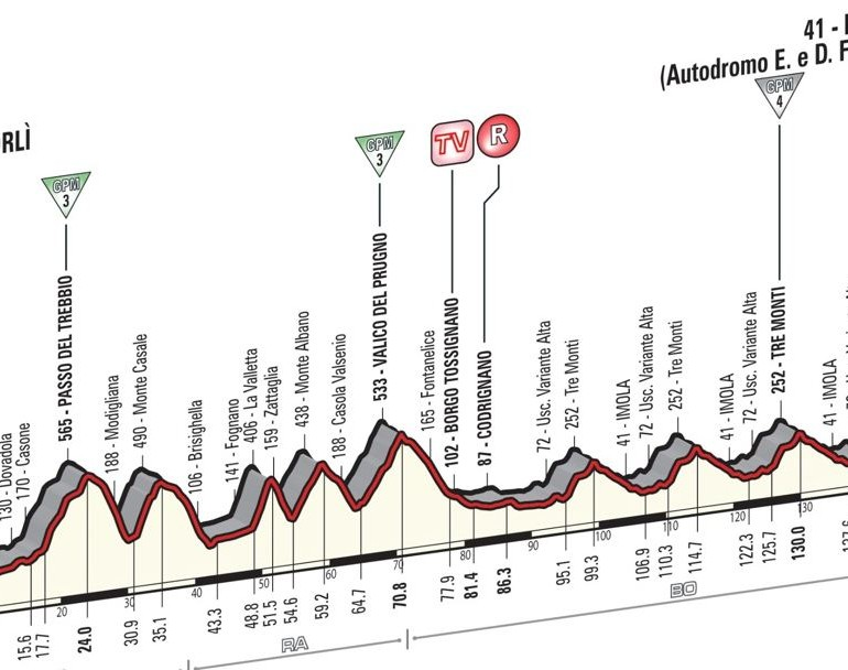 Live Coverage: Giro d'Italia 2015 – Stage 11: Forlì to Imola, 153km