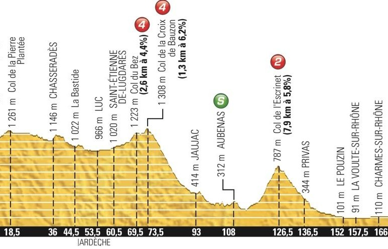 Live Updates – Tour de France 2015 Stage 15, Mende to Valence, 183km