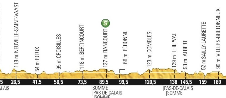 Live Coverage – Tour de France 2015 Stage 5, Arras to Amiens Métropole, 190km