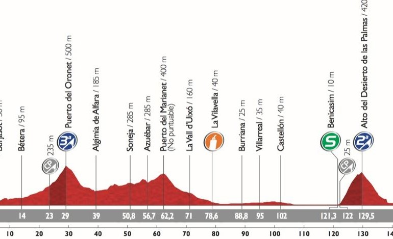 Live Coverage: Vuelta a España 2015 Stage 10, Valencia to Castellon, 146.6km