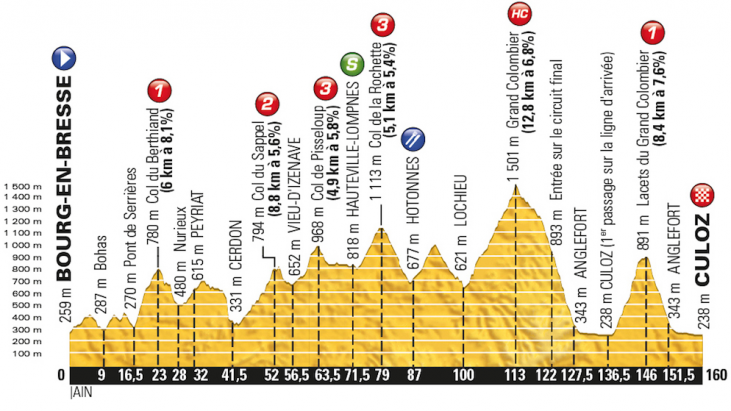 Live Updates: 2016 Tour de France, Stage 15, Bourg-en-Bresse to Culoz, 159km