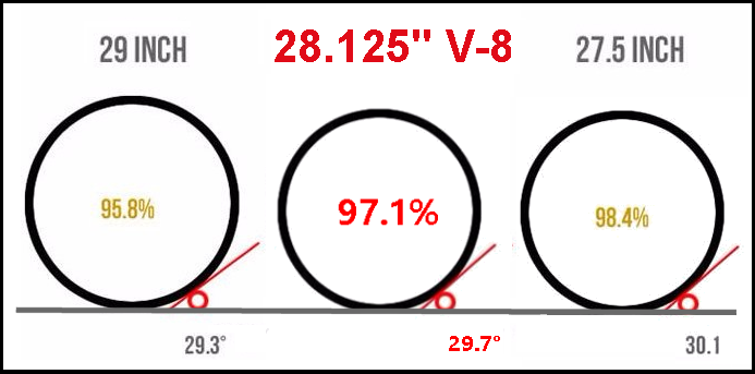 "Mountain bike wheel size showing comparing 27.5 and 29"" wheels with the new 28.25"" standard"