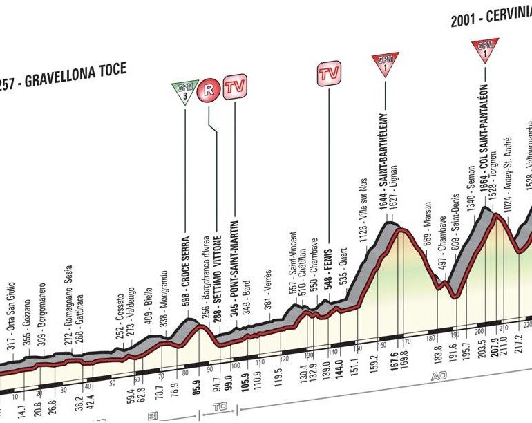 Live Coverage: Giro d'Italia 2015 – Stage 19, Gravellona Toce to Cervinia, 236km